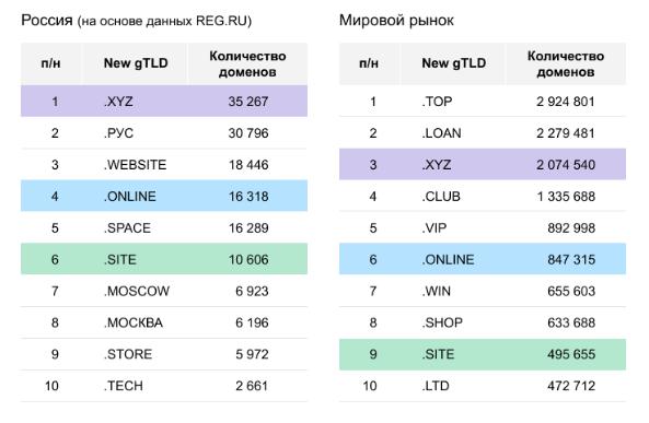 Хостинг домена by в россии как перейти в панель управления хостингом
