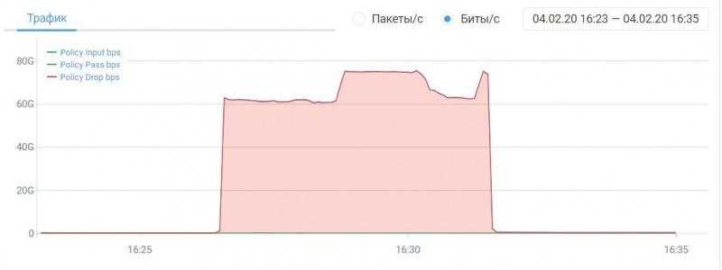 Ботнет DDoS атака на нашего клиента.