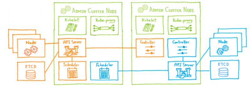 Два клиентских кластера на Kubinception