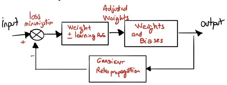Параллельно между системой управления электротехникой и процессом обучения нейронной сети