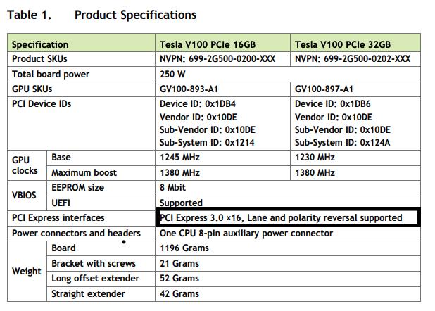 Выписка из NVidia V100 продукта спецификации листа