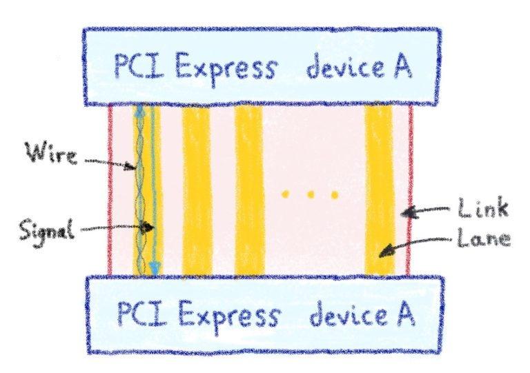 2 устройства PCI Express с его внутренним соединением: рисунок, вдохновленный потрясающей статьей - что такое чипсет и почему меня это должно волновать