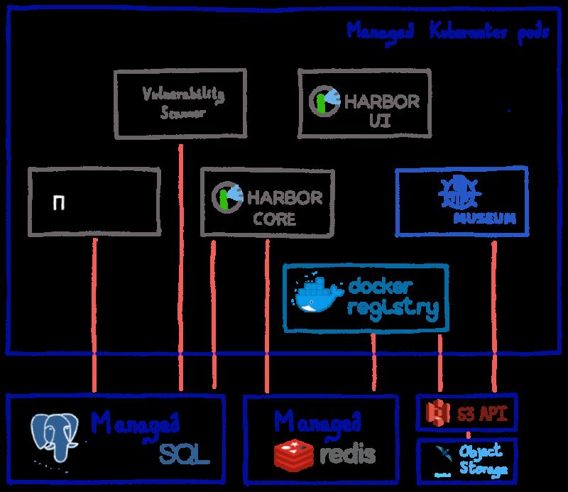 Упрощенная архитектура службы управляемого частного реестра OVHcloud'd